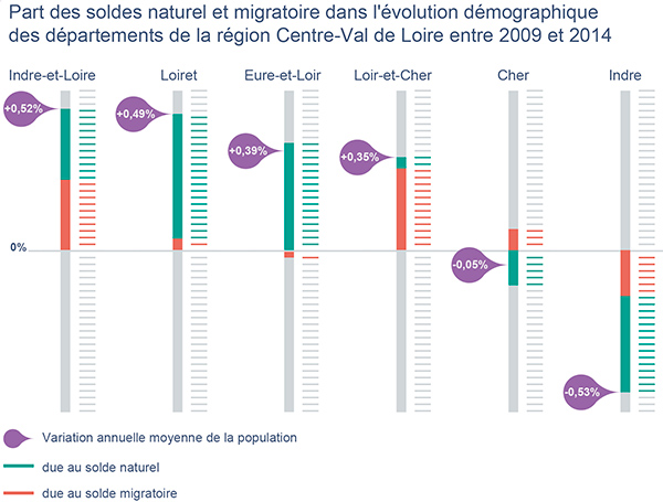 evolution_demographique